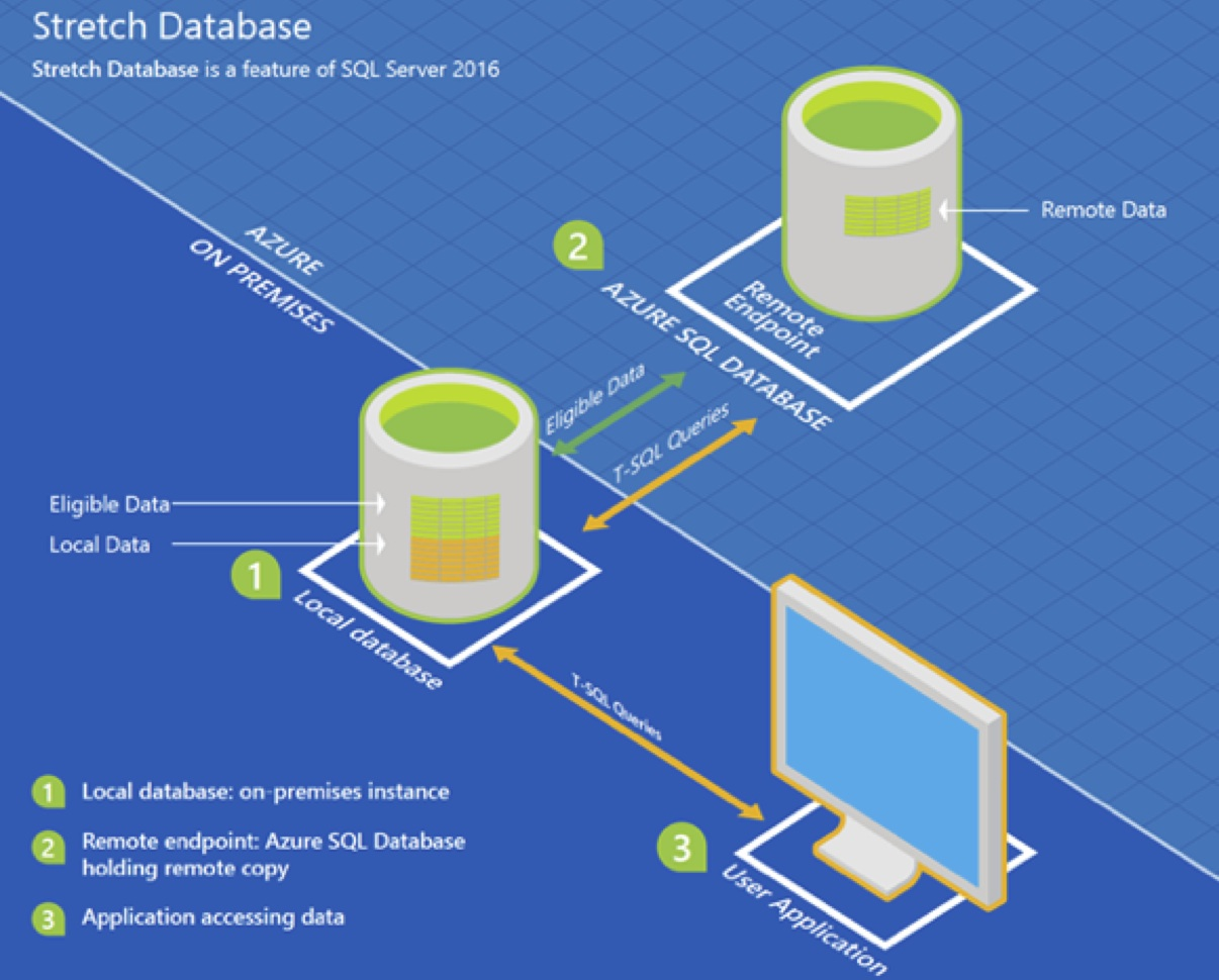 Benefits of Healthcare Email Database